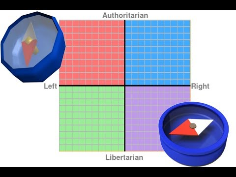 I took the political compass test, and....