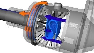 Understanding Limited Slip Differential