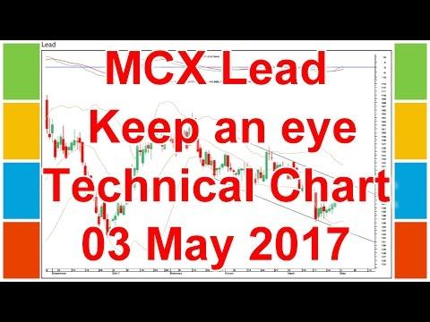 mp4 Leadmini Investing Chart, download Leadmini Investing Chart video klip Leadmini Investing Chart