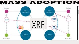 RIPPLE XRP SWIFT EARTHPORT WORLD BANK 1 TRILLION INVESTMENT COMPANY GETTING SERIOUS ABOUT CRYPTO