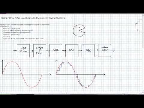 Digital Signal Processing Basics and Nyquist Sampling Theorem