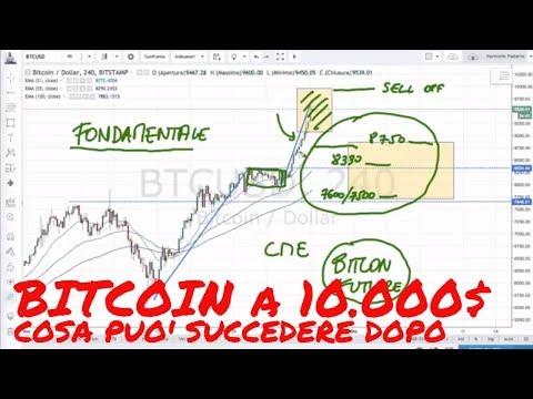 Siti dove guadagnare bitcoin