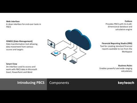 Learn about Oracle PBCS Planning and Budgeting Cloud Service ...