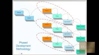 Software development life cycle ( SDLC ) and Methodologies