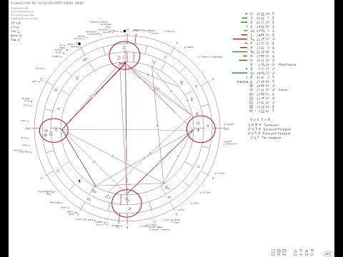 Астрология лунная фазы луны