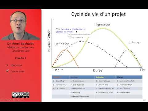 Vidéo effet tunnel et cycle de projet