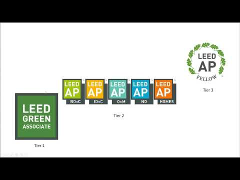 LEED Green Associate Study Hall - GBES - YouTube