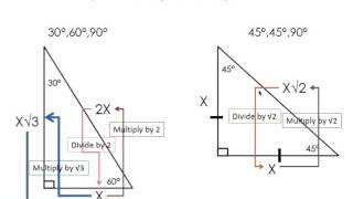 Special Right Triangle Chart