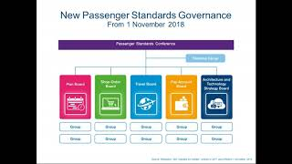 2018 09 20 15 06 Important Changes to Governance of IATA Passenger Standards EXTERNAL Webcast