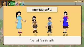 สื่อการเรียนการสอน แผนภาพโครงเรื่อง สารพิษในชีวิตประจำวัน - ภาษาไทย ป.4  ป.4 ภาษาไทย