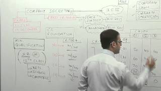 Career After Class 12th Video (CS Foundation Video)