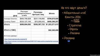 Бюджет и продолжительность современных предвыборных кампаний (видео 9)| Избирательная система США