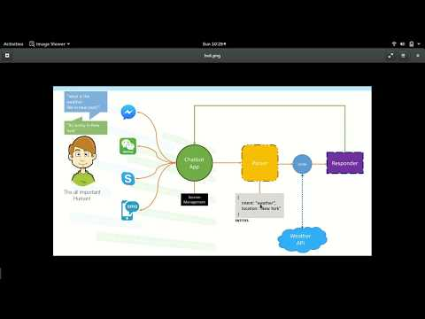 mp4 Architecture Of Chatbot, download Architecture Of Chatbot video klip Architecture Of Chatbot