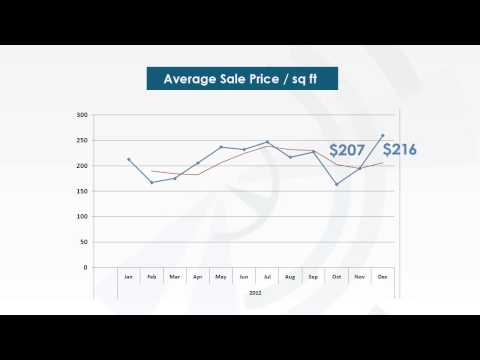 Cite Condo in Miami monthly market update 01/09/2013