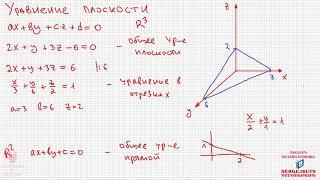 Математика без Ху%!ни. Уравнение плоскости.