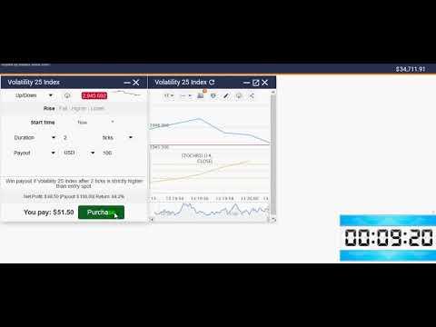 Binary options trend strength indicators