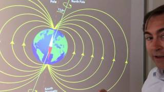 Magnetic poles on Earth and how a compass operates