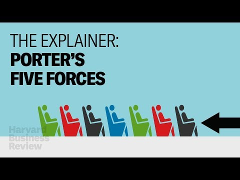 , title : 'The Explainer: The 5 Forces That Make Companies Successful