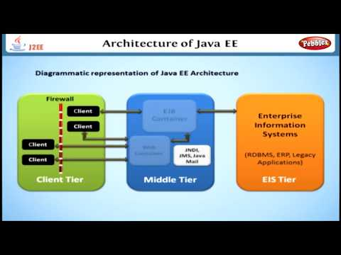 Architecture of Java EE | Learning J2EE in English | Learn Java EE ...