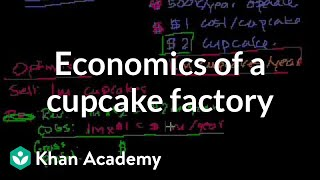Economics of a Cupcake Factory