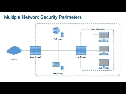 Firewalls and Network Security – Information Security Lesson #7 of 12