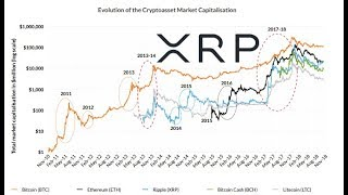 End Of 10 Year Stock Bull Could Be The Start of Ripple XRP Crypto Bull