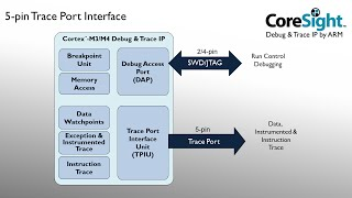 Trace Tutorial for ARM® Cortex-™ M