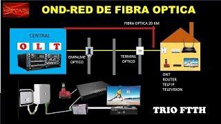 ARQUITECTURA DE UNA RED DE FIBRA OPTICA GPON-FTTH