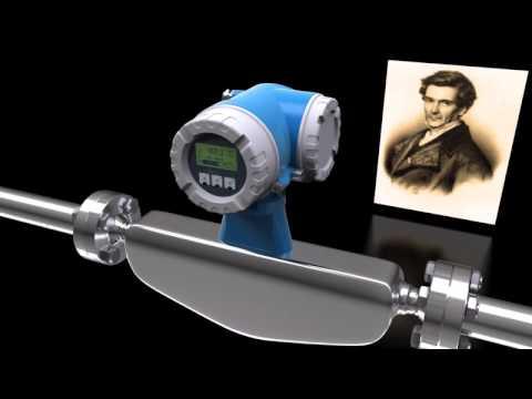 The Coriolis Flow Measuring Principle