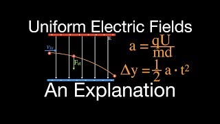 Uniform Electric Field (2 of 9) Motion of Charged Particles Perpendicular to the Field