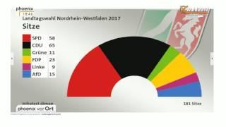 NRW Wählt: Hochrechnung Zum Ausgang Der Landtagswahl, Stand 18:45 Am 14.05.2017