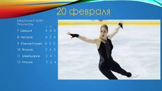 Олимпиада 2018 Медальный зачёт в Пхёнчхане 20.02.2018