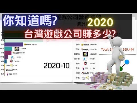 2020台灣遊戲公司賺多少 | 2020台灣遊戲市場總營收一次看