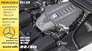 Top 10 Best Naturally Aspirated V8 engines from last decade