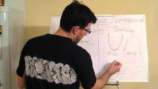 Kvadratická nerovnice 1 - úvod a definice
