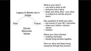 5 Bring Your Family Together: Legacy and Your Story