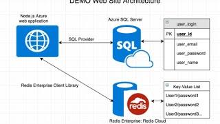 Redis Labs and SQL Server