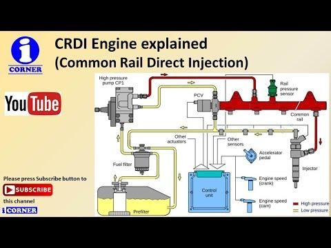 mp4 Crdi Means Automobiles, download Crdi Means Automobiles video klip Crdi Means Automobiles