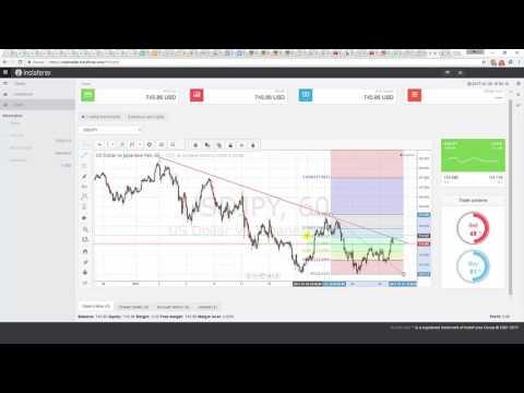Дневен видео анализ на USD/JPY - 26 януари 2017