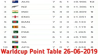 Cricket World Cup 2019 Point Table 26 June Thủ Thuật May
