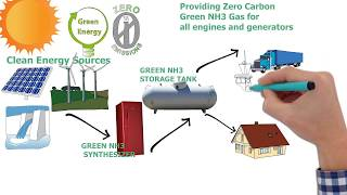 Green NH3 Ammonia Synthesizer - Zero Emission Fuel for less cost than gas and diesel