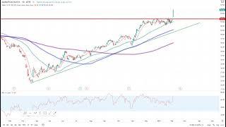 Dax30 – Die Trading-Idee der Woche!