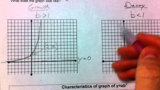 Graphing Exponential Functions (Part 1)