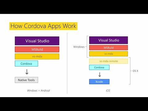 Apache Cordova - portablecontacts net