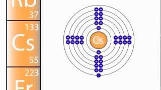 What are Groups in the Periodic Table?   The Chemistry Journey   The Fuse School
