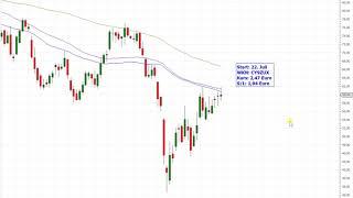 Dax30 – Neue Trading-Idee!
