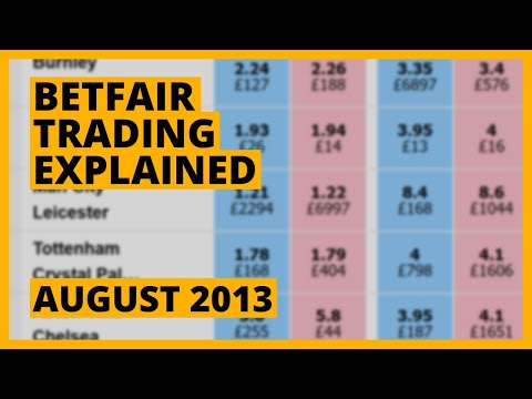 Betfair Trading explained by professional trader Caan Berry