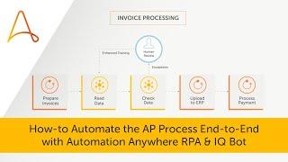 automation anywhere bot deployment - मुफ्त ऑनलाइन