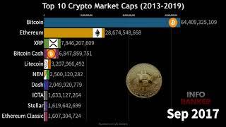 Marktkapitalisierung Ranking Crypto