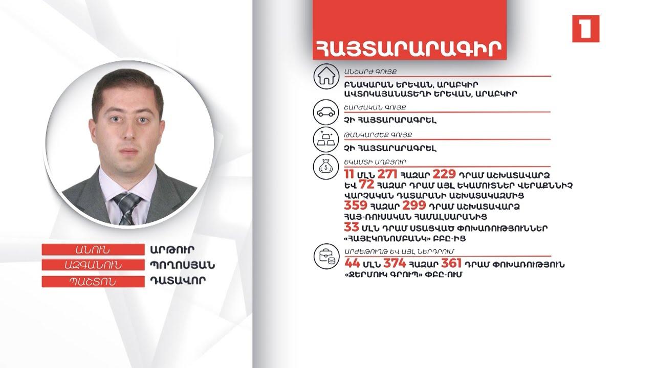 48 հազար դոլար, 24 հազար եվրո. դատավոր Արթուր Պողոսյանի ունեցվածքը